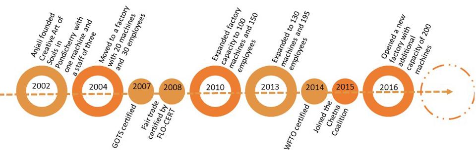 Mandala Company Profile int1